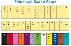 Image result for edinburgh sound chart